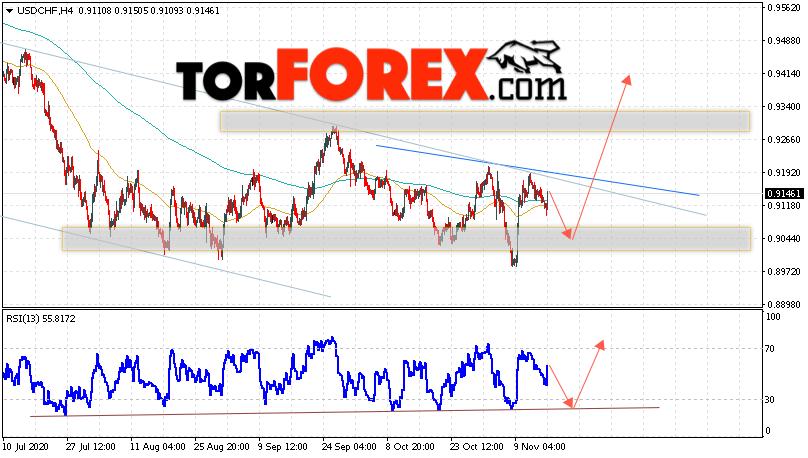 USD/CHF прогноз Доллар Франк на 17 ноября 2020