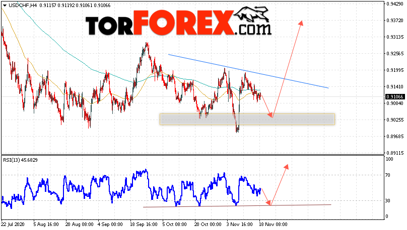 USD/CHF прогноз Доллар Франк на 19 ноября 2020