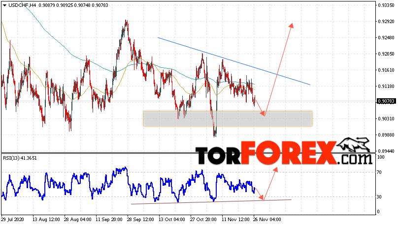 USD/CHF прогноз Доллар Франк на 27 ноября 2020