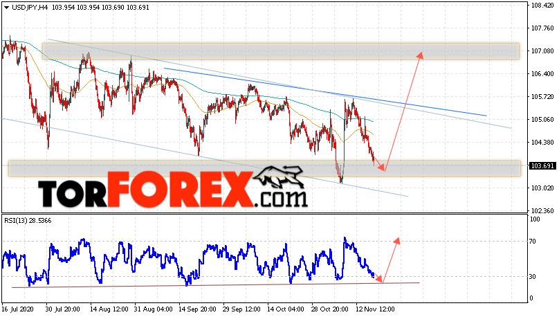 USD/JPY прогноз Доллар Иена на 19 ноября 2020