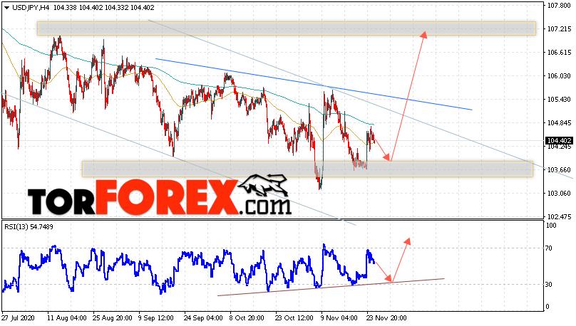 USD/JPY прогноз Доллар Иена на 26 ноября 2020