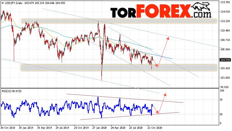 USD/JPY прогноз Доллар Иена на неделю 16 — 20 ноября 2020
