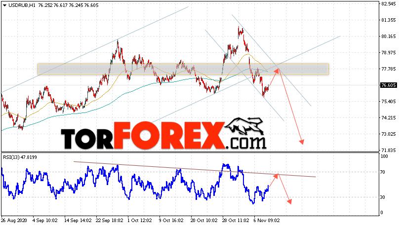 USD/RUB прогноз курса Доллара на 11 ноября 2020