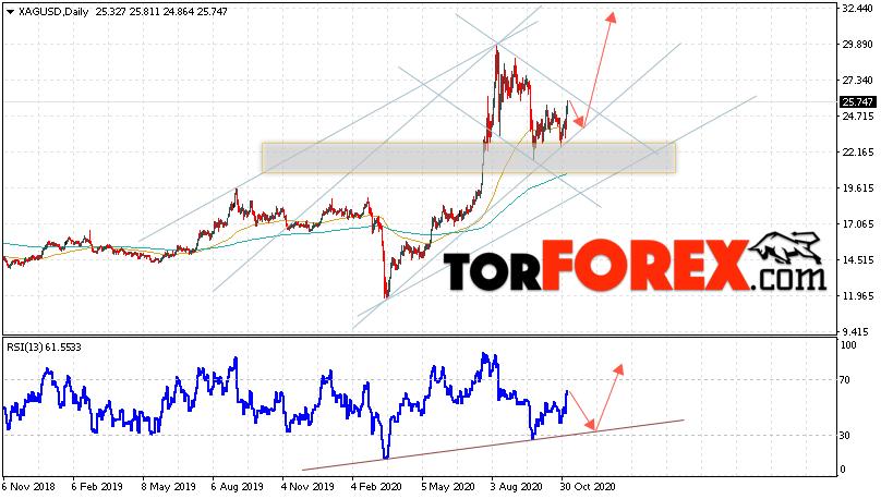 XAG/USD прогноз цен на Серебро на 9 — 13 ноября 2020