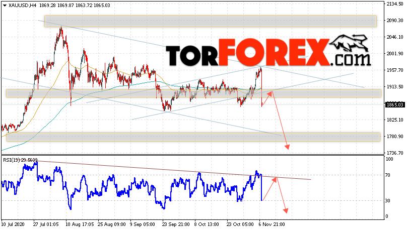 XAU/USD прогноз цен на Золото на 10 ноября 2020