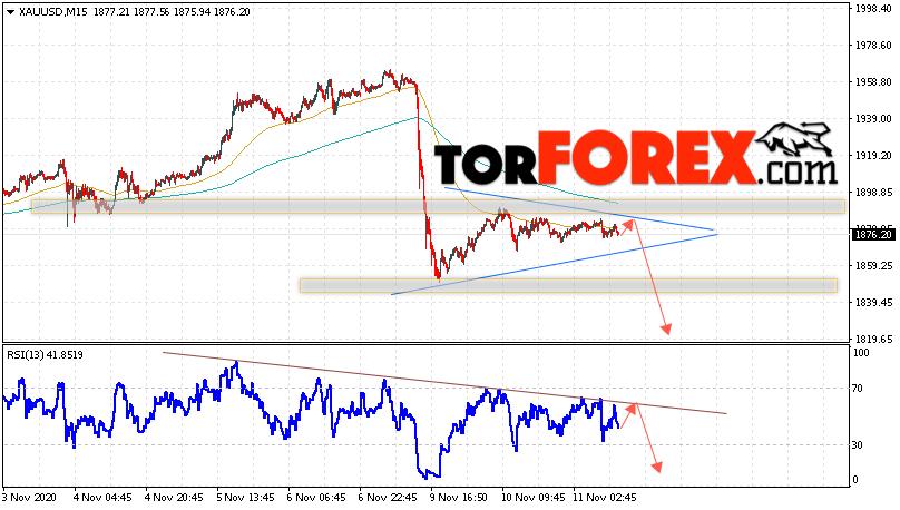 XAU/USD прогноз цен на Золото на 12 ноября 2020