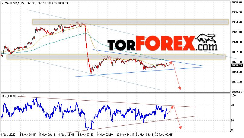 XAU/USD прогноз цен на Золото на 13 ноября 2020