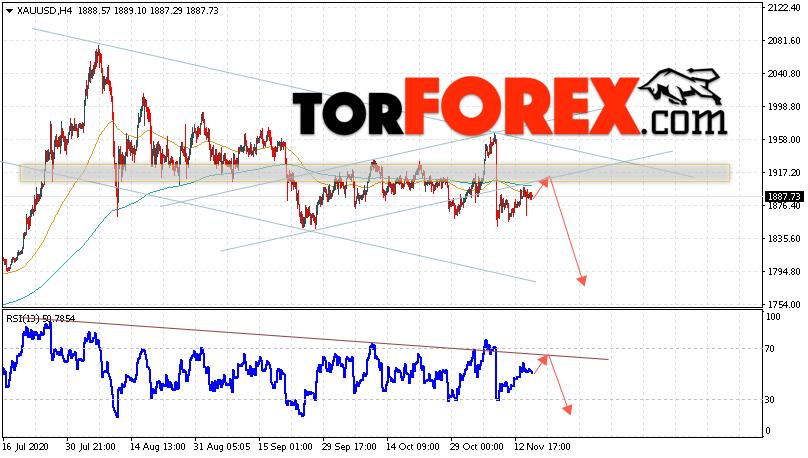 XAU/USD прогноз цен на Золото на 18 ноября 2020