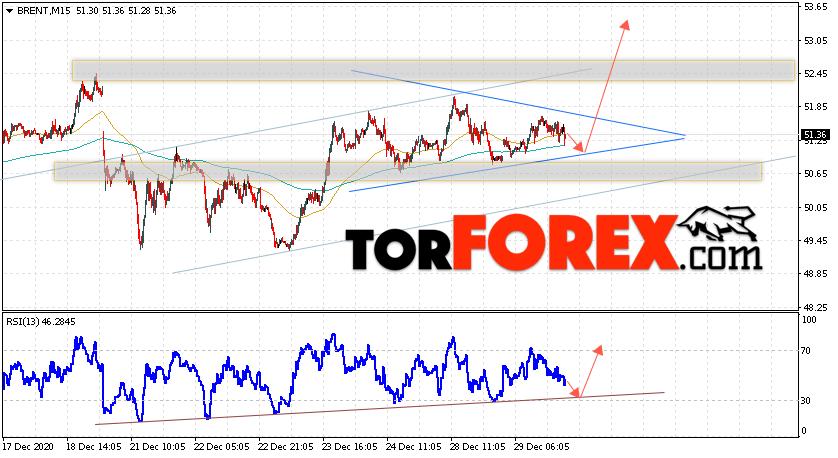 Аналитика и прогноз цен на нефть на 30 декабря 2020
