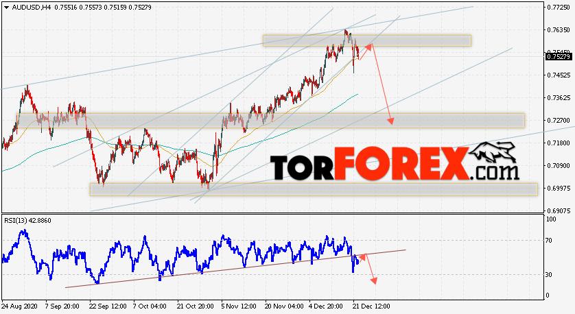 AUD/USD прогноз Форекс и аналитика на 23 декабря 2020