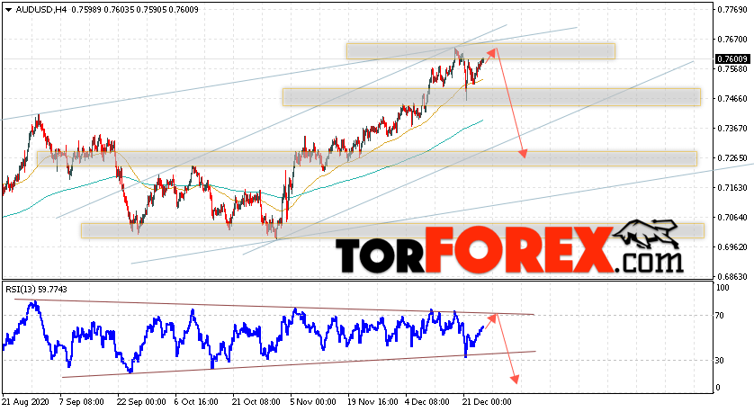 AUD/USD прогноз Форекс и аналитика на 25 декабря 2020