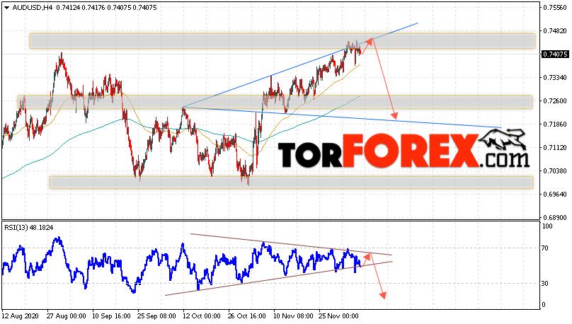 AUD/USD прогноз Форекс и аналитика на 9 декабря 2020