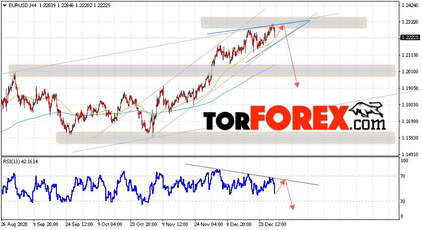 EUR/USD прогноз Евро Доллар на 1 января 2021