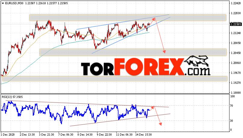 EUR/USD прогноз Евро Доллар на 16 декабря 2020