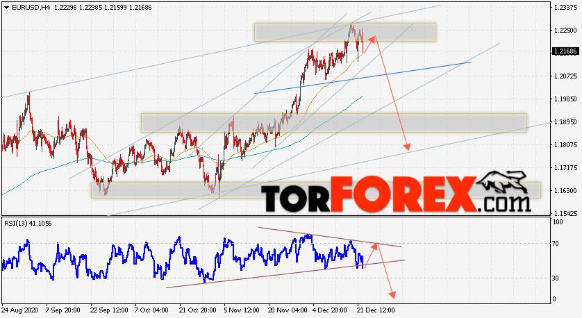 EUR/USD прогноз Евро Доллар на 23 декабря 2020