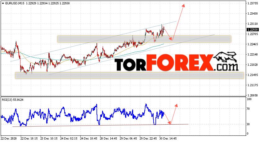 EUR/USD прогноз Евро Доллар на 31 декабря 2020