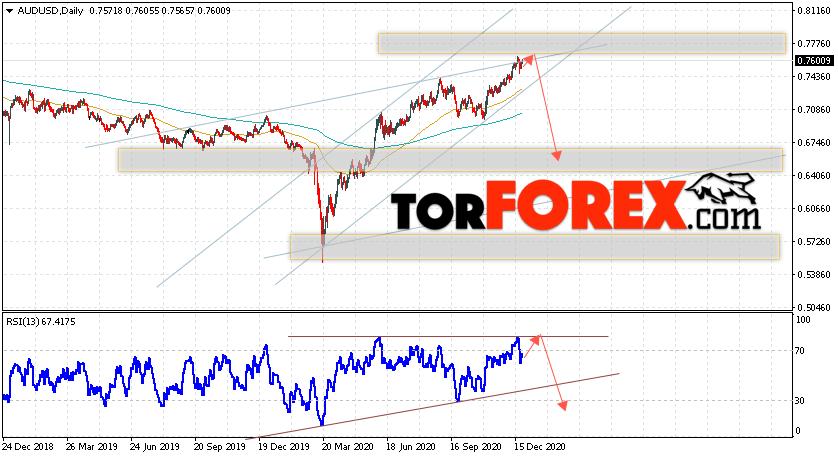 Форекс прогноз AUD/USD на 28 декабря 2020 — 1 января 2021