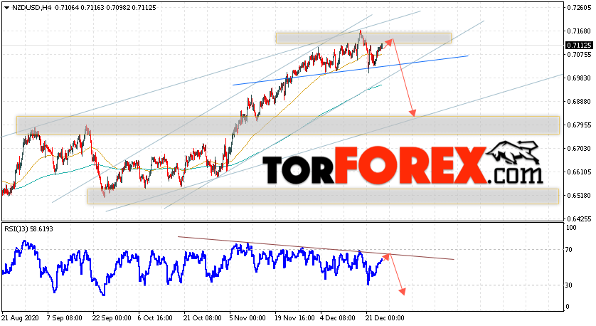 Форекс прогноз и аналитика NZD/USD на 25 декабря 2020