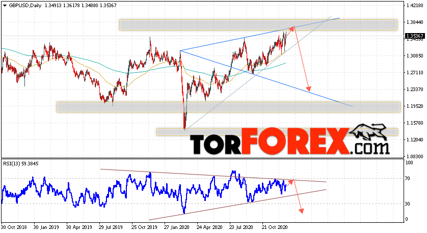 GBP/USD прогноз Форекс на 28 декабря 2020 — 1 января 2021