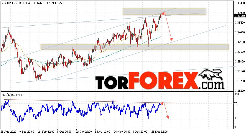 GBP/USD прогноз Фунт Доллар на 1 января 2021