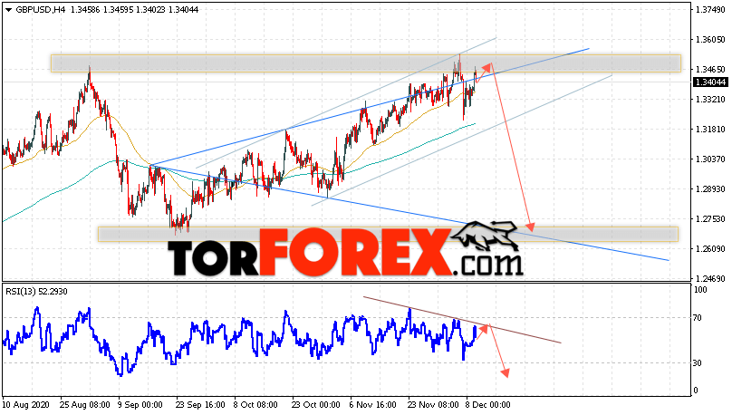 GBP/USD прогноз Фунт Доллар на 10 декабря 2020