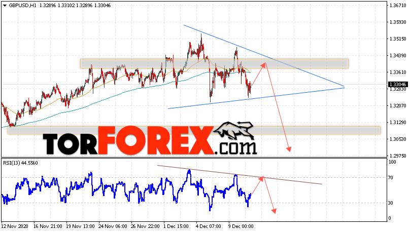 GBP/USD прогноз Фунт Доллар на 11 декабря 2020