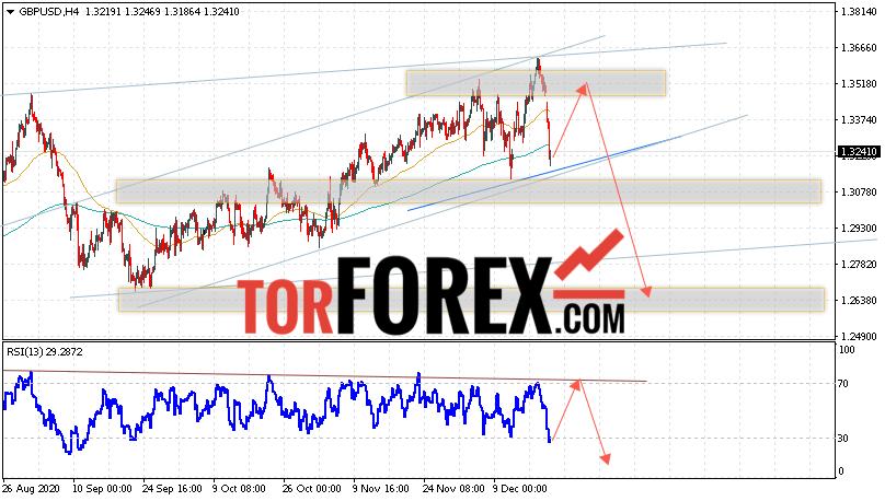 GBP/USD прогноз Фунт Доллар на 22 декабря 2020