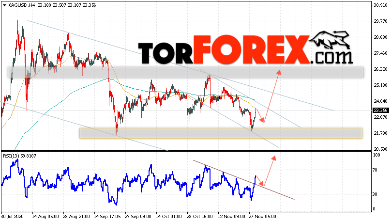Серебро прогноз и аналитика XAG/USD на 2 декабря 2020