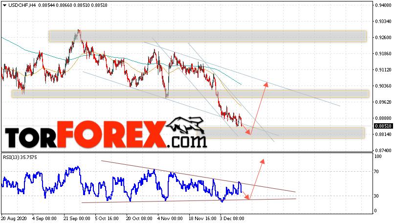 USD/CHF прогноз Доллар Франк на 15 декабря 2020