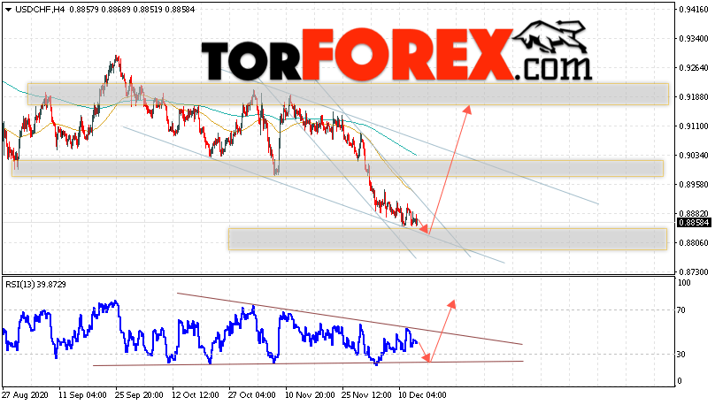USD/CHF прогноз Доллар Франк на 16 декабря 2020