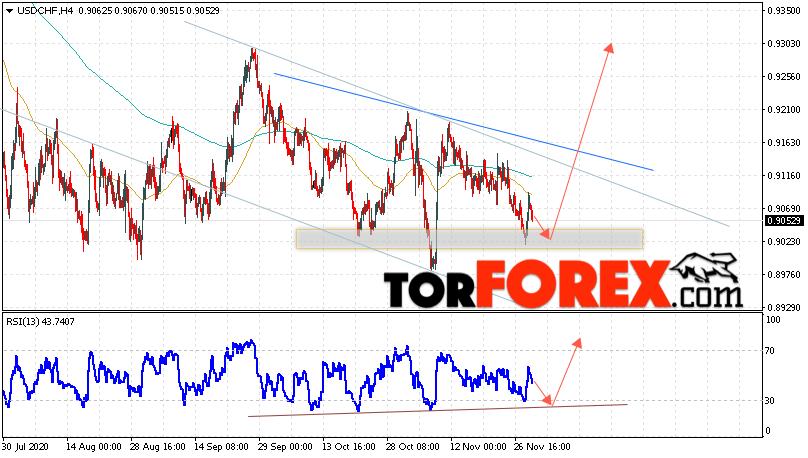 USD/CHF прогноз Доллар Франк на 2 декабря 2020