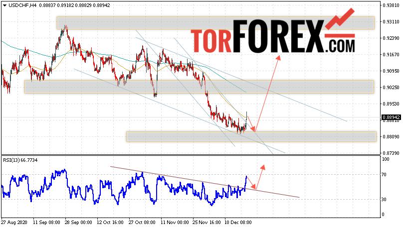 USD/CHF прогноз Доллар Франк на 22 декабря 2020