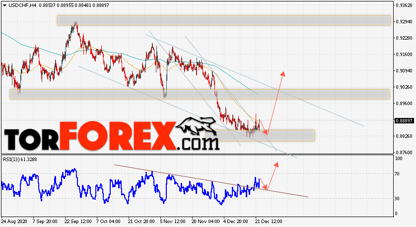USD/CHF прогноз Доллар Франк на 23 декабря 2020
