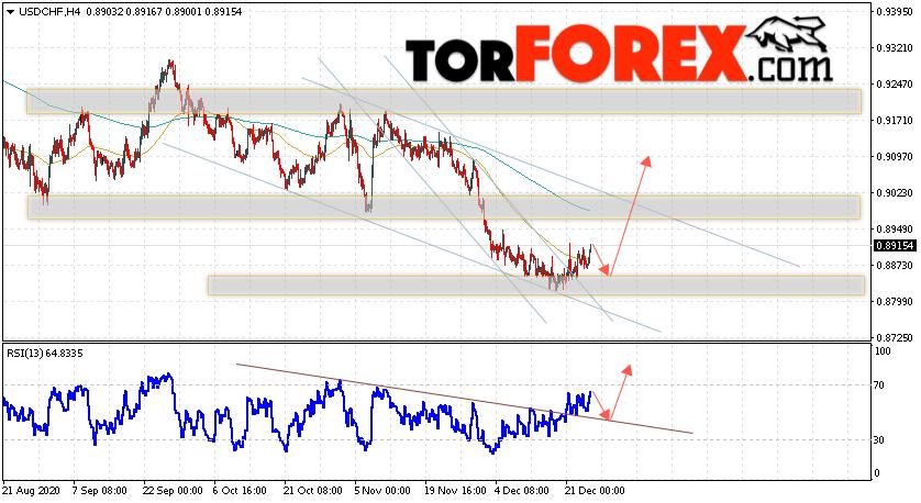 USD/CHF прогноз Доллар Франк на 25 декабря 2020