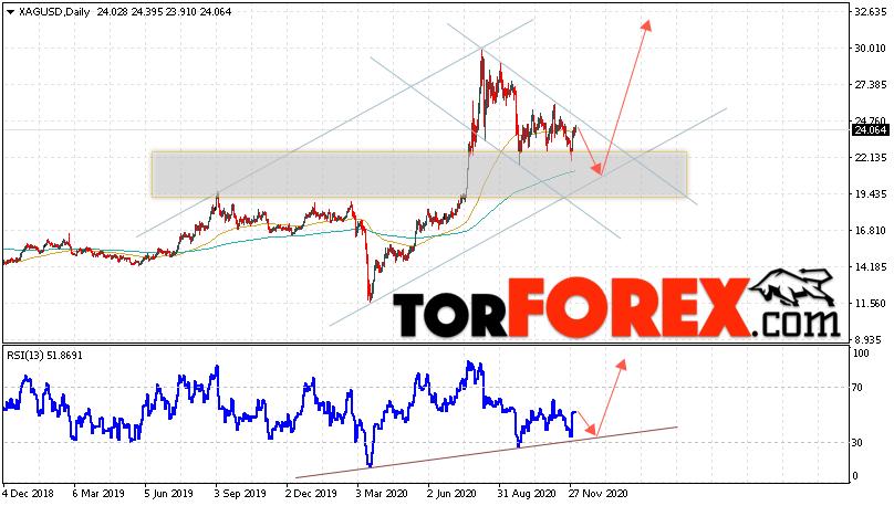 XAG/USD прогноз цен на Серебро на 7 — 11 декабря 2020