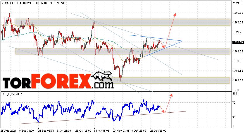 XAU/USD прогноз цен на Золото на 1 января 2021