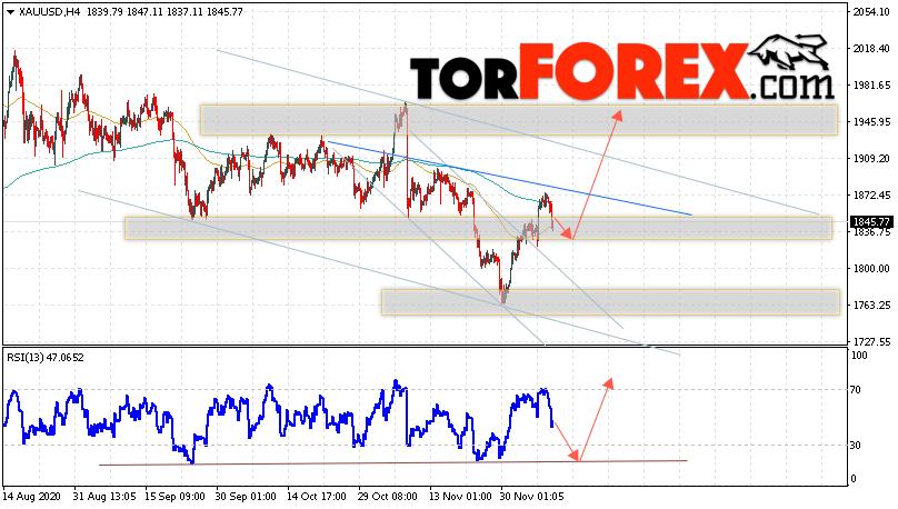 XAU/USD прогноз цен на Золото на 10 декабря 2020