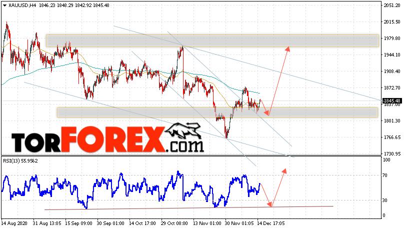 XAU/USD прогноз цен на Золото на 16 декабря 2020