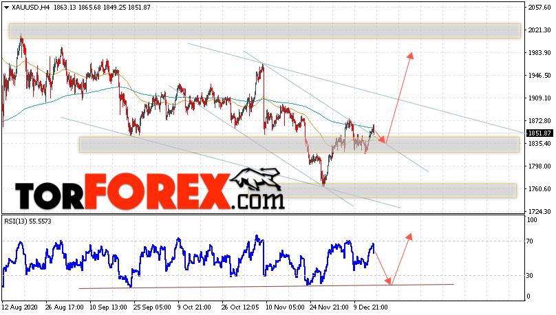 XAU/USD прогноз цен на Золото на 17 декабря 2020