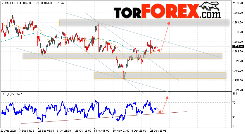XAU/USD прогноз цен на Золото на 25 декабря 2020