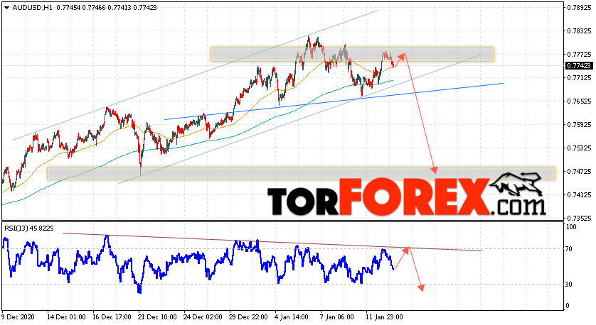 AUD/USD прогноз Форекс и аналитика на 14 января 2021