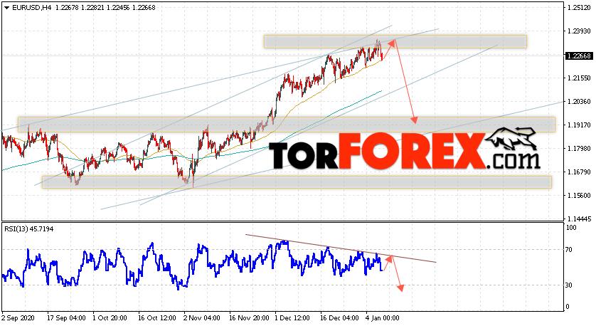EUR/USD прогноз Евро Доллар на 8 января 2021