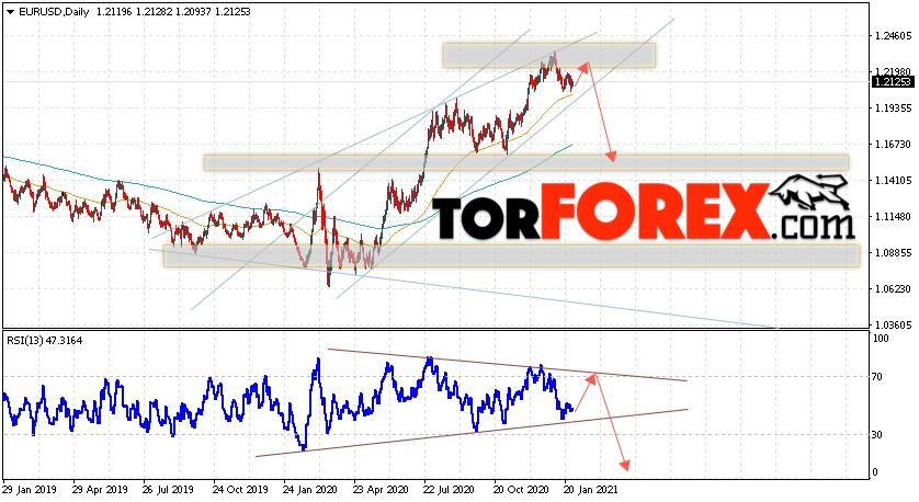 EUR/USD прогноз Евро Доллар на неделю 1 — 5 февраля 2021