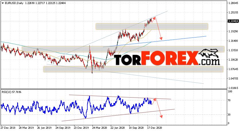 EUR/USD прогноз Евро Доллар на неделю 11 — 15 января 2021