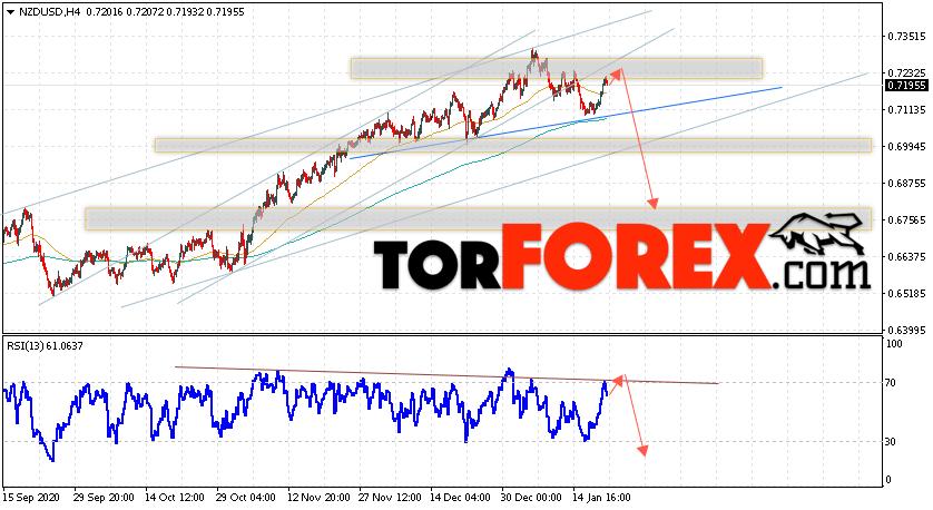 Форекс прогноз и аналитика NZD/USD на 22 января 2021