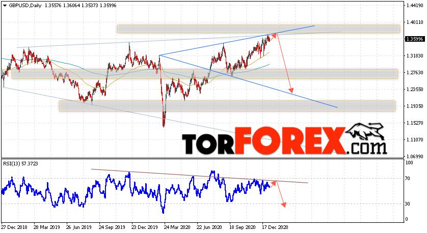 GBP/USD прогноз Форекс на неделю 11 — 15 января 2021
