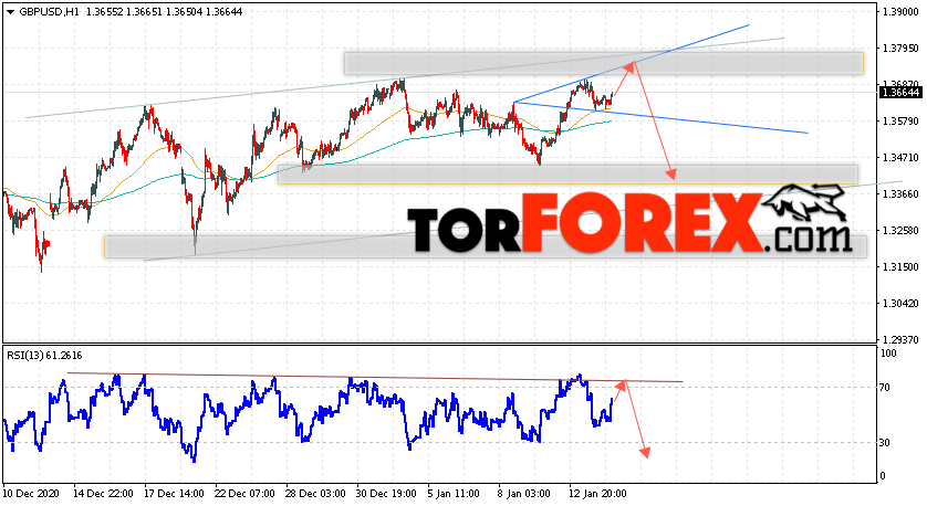 GBP/USD прогноз Фунт Доллар на 15 января 2021