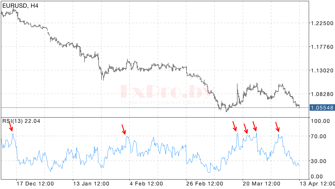 Индекс относительной силы (RSI)