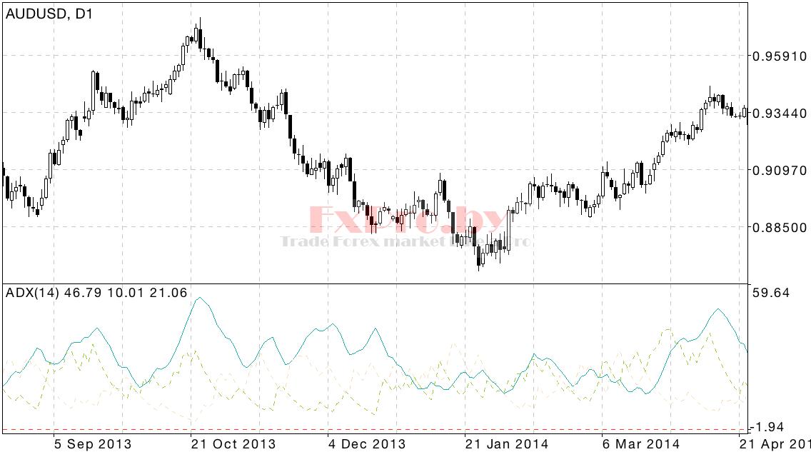 Индикатор ADX — Average Directional Movement Index