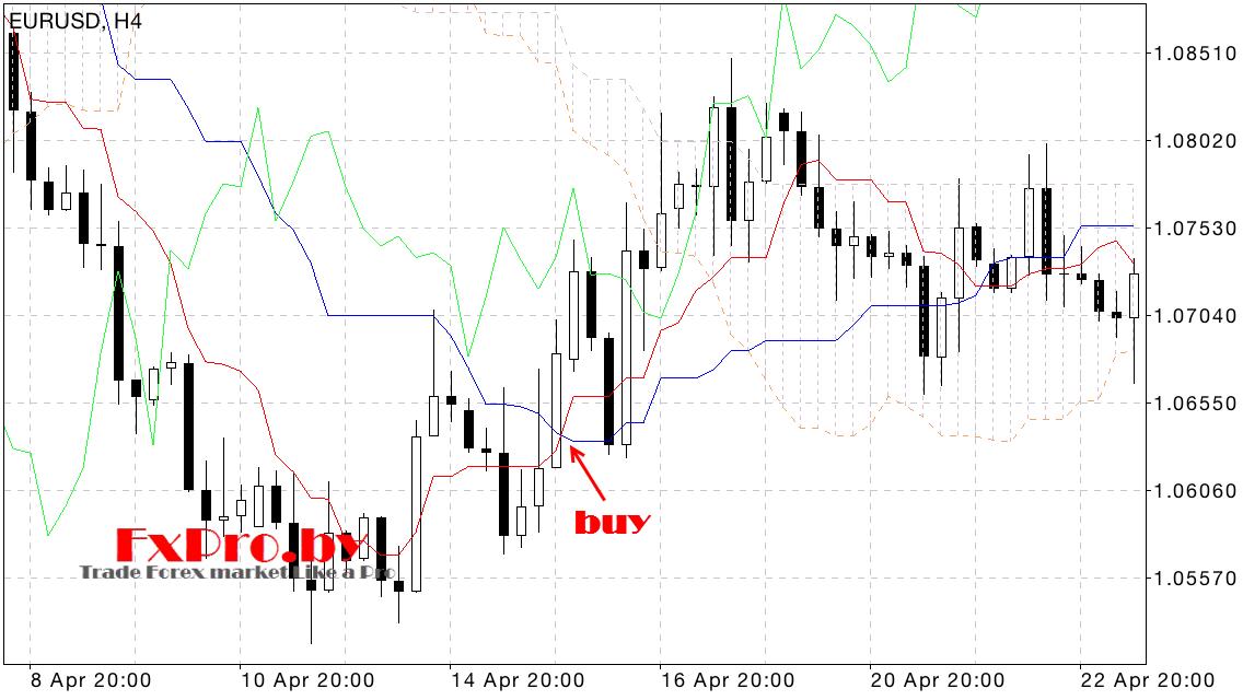 Индикатор Ишимоку сигналы на покупку